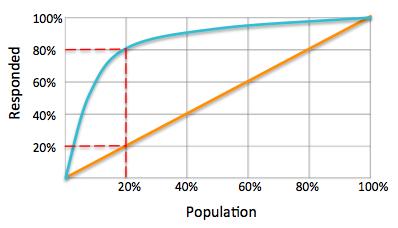 Bild Lift Chart