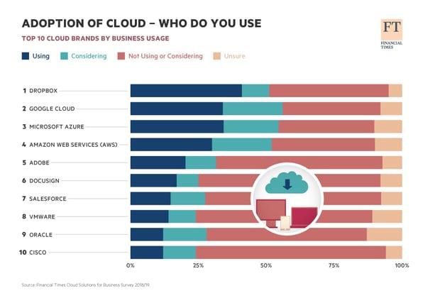 Häufigste Cloud-Anwendungen