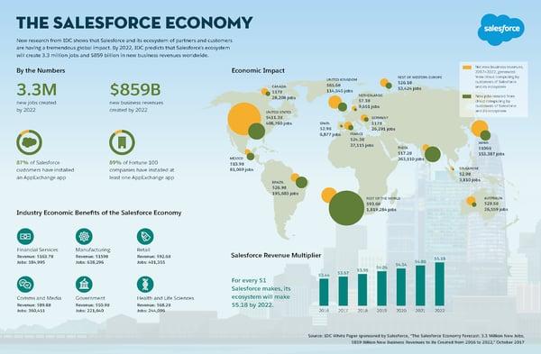 ICD Salesforce Economy Study