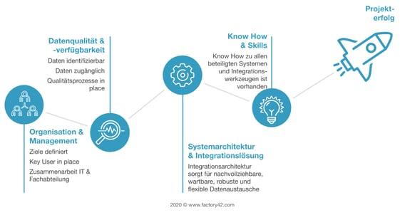 Erfolgsfaktoren Integration factory42