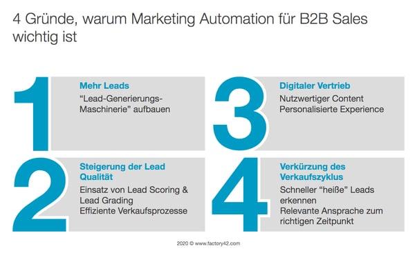 4 Gründe, warum Marketing Automation für B2B Sales wichtig ist