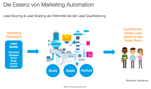 Essenz Marketing Automation