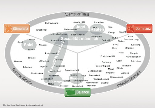 Limbic Map Neuromarketing